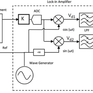 (PDF) Design of a Lock-in Amplifier Integrated with a Coil