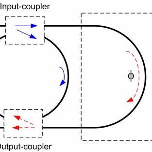 (a) FDTD-simulated TE-polarized intensity profile of the