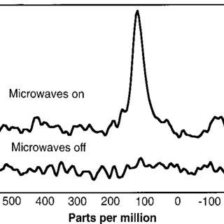 (PDF) Polarization-enhanced NMR spectroscopy of