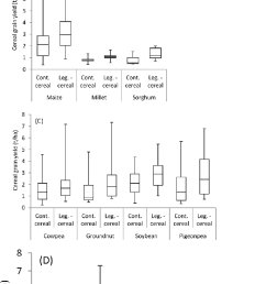 box plots of cereal grain yield in continuous cont cereal and legume  [ 720 x 1657 Pixel ]