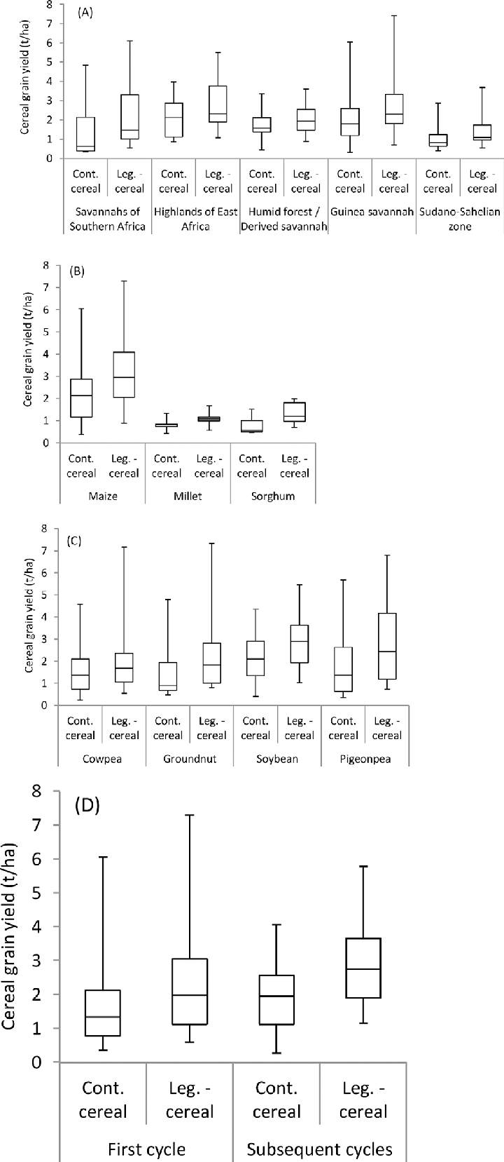 hight resolution of box plots of cereal grain yield in continuous cont cereal and legume