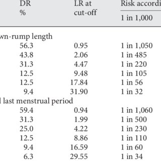 (PDF) First-Trimester Screening for Neural Tube Defects