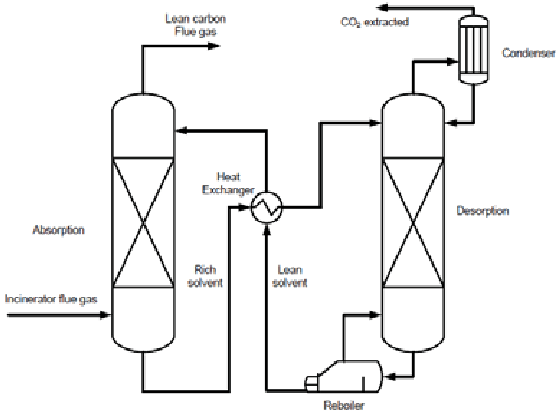 Typical composition diagram of absorption/desorption