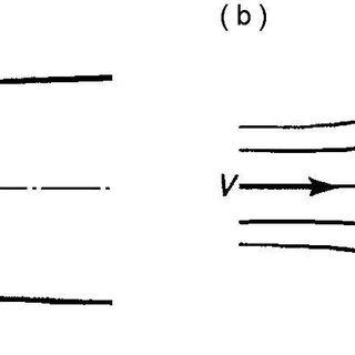 4-Vorticité instantanée sur un cylindre à section carré