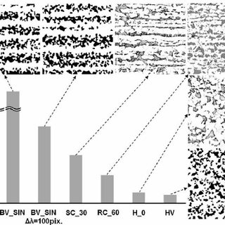 Micrography of a banded structure of Dual- Phase steel