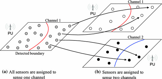System architecture of spectrum sensing using dedicated