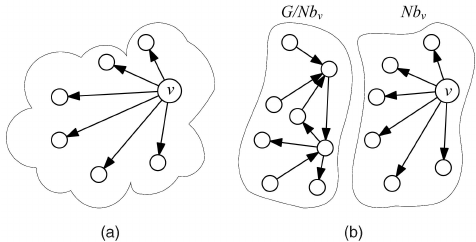 Hub graph and a complement of hub graph. (a) A hub network