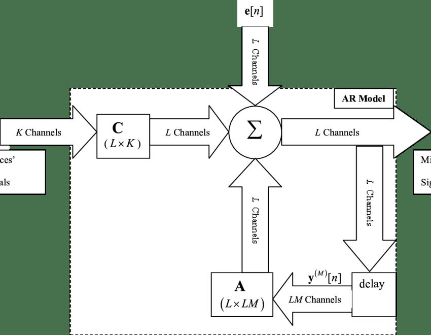 1: Block diagram of the MIMO AR model