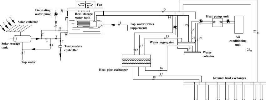 Schematic diagram of solar assisted ground source heat