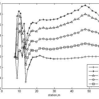 Results of the bending-torsion load case. 15 kN force + 10