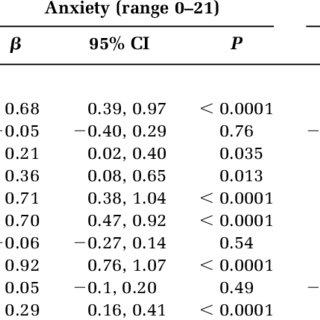 Leventhal's Self-Regulatory Model of illness perceptions
