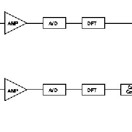 Power spectrum for a standard gate device on a semi