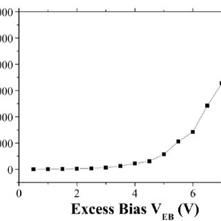 DCR measurements of a Ф 4- μm PureB Si photodiode as a