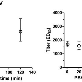 Serial dilution of PSV preparations from HPV types 16, 18