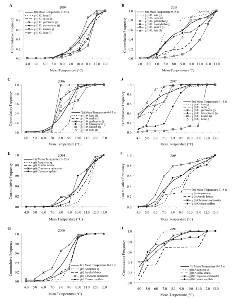small resolution of cumulative distribution functions for mean temperature with salmon species a d and jellyfish species e h for all years from the fall u s basis survey