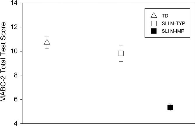 Mean Movement Assessment Battery for Children-Second