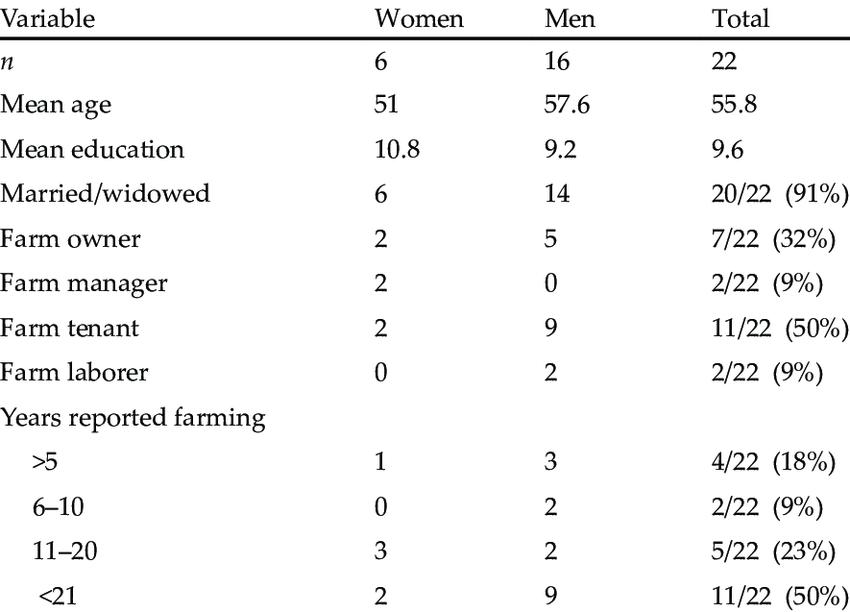 Demographic and socio-economic characteristics of farmer