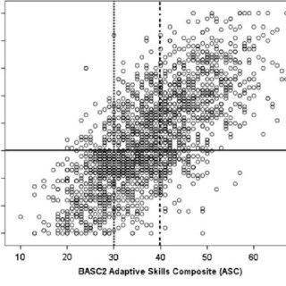 (PDF) Sensitivity of the BASC-2 Adaptive Skills Composite