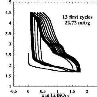 In situ XRD patterns of the BiOF/C nanocomposite lithiated