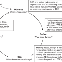 Diagram Of Learning Cycle Dvc Sub Wiring Action Source Download Scientific Http Www Tedi Uq
