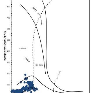 van Krevelen diagram showing relationships between