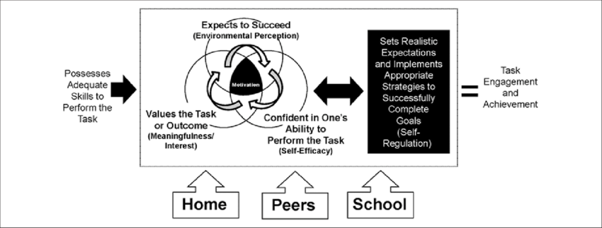Achievement Orientation Model developed by Siegle and