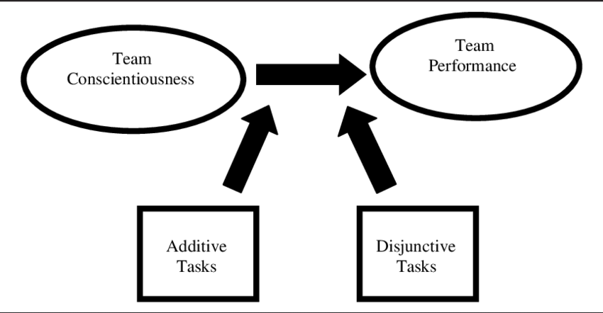 Proposed Relationship Among Task Type, Team
