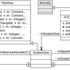 Tool To Generate Class Diagram From Java Code Central Heating Wiring Honeywell (pdf) Automating Mobile Application Development: Uml-based Generation For Android And ...