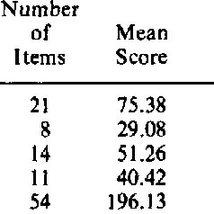 (PDF) The development of Behavioral Observation Scales for