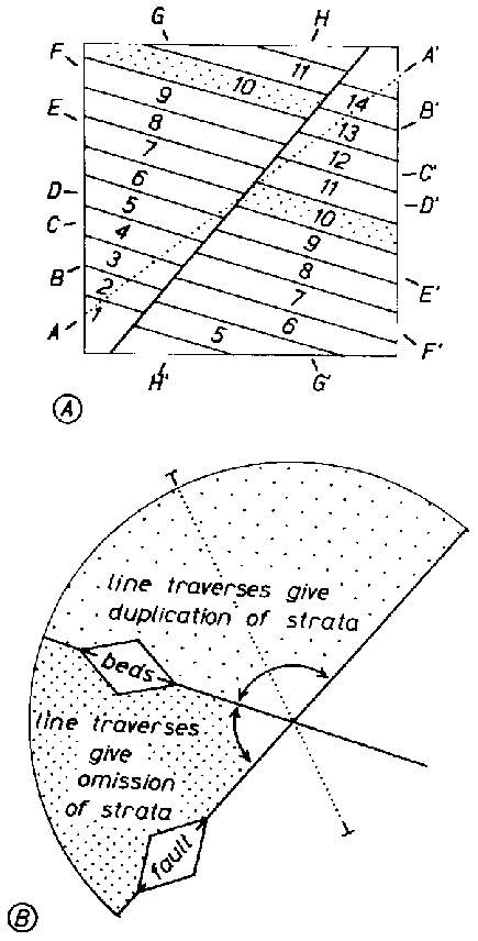 10 Omission and repetition of strata resulting from