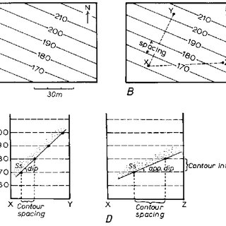 5 The concepts of direction of plunge and angle of plunge