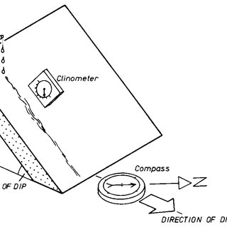 10 The effect of the angle of dip on the sinuosity of a
