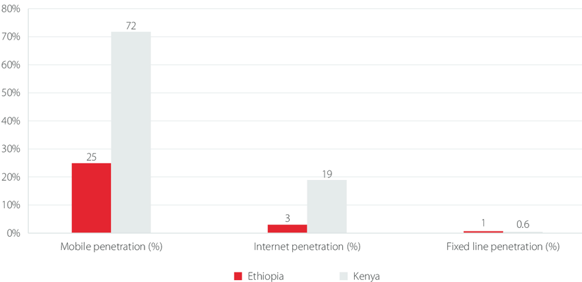 Comparison of sector growth between Kenya and Ethiopia