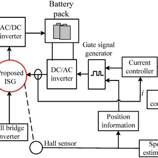 (PDF) A dual-memory permanent magnet brushless machine for