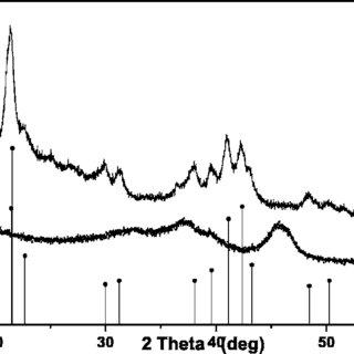 Comparison of the XRD patterns of commercial nano-Al 2 O 3