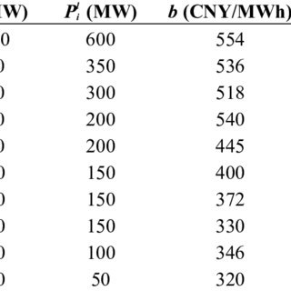 500 kV main transmission network of the Guangdong power