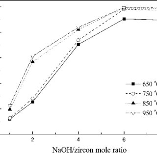 (PDF) Controlling the formation of Na2ZrSiO5 in alkali