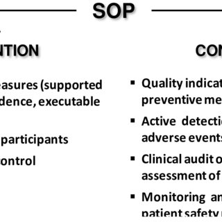 Key elements of standard operating procedures (SOP