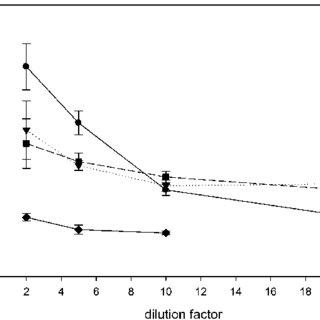 (PDF) A broad-selective enzyme immunoassay for non