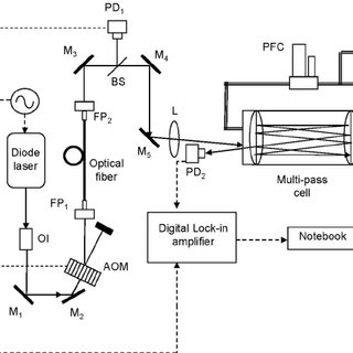 Effect of the servo-intensity control in reducing the