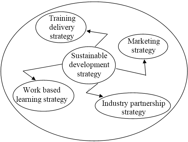 The relationship between the sustainable development