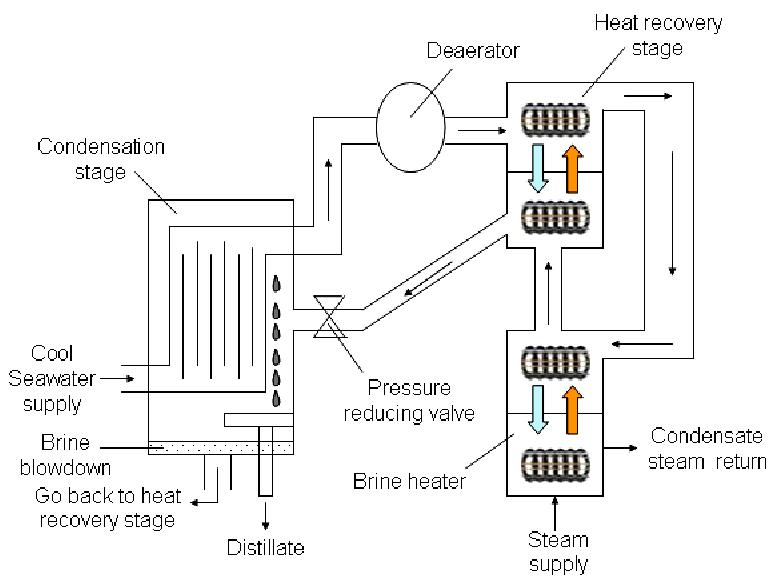 Simplified diagram of multistage flash distillation