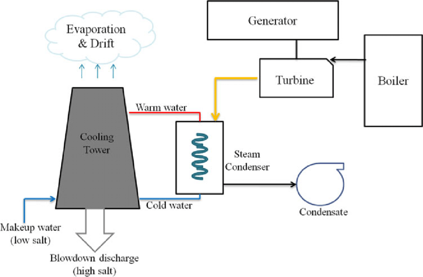 Schematic of coal-fired power plant cooling system (Vidic