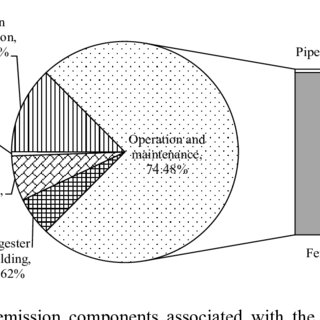 (PDF) Energy and GHG Analysis of Rural Household Biogas