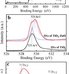 xps spectrum of rice grain shaped tio 2 and rice grain shaped tio 2 ezno coree [ 638 x 1278 Pixel ]