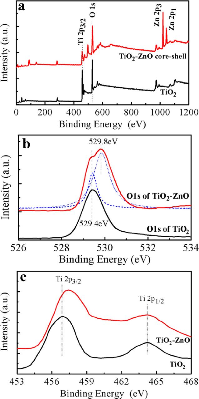hight resolution of xps spectrum of rice grain shaped tio 2 and rice grain shaped tio 2 ezno coree