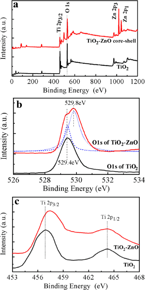 small resolution of xps spectrum of rice grain shaped tio 2 and rice grain shaped tio 2 ezno coree