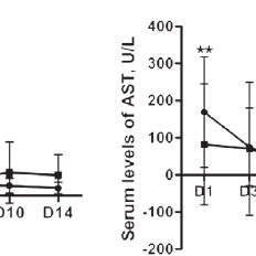 Dynamics changes in serum ALT and AST levels in 45 sepsis