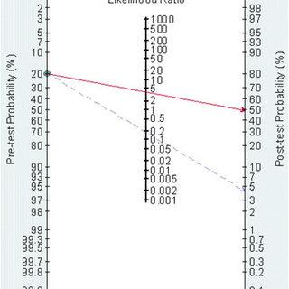 Univariate meta-regression and subgroup analysis