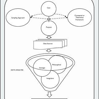 (PDF) Developing the DESCARTE Model: The Design of Case
